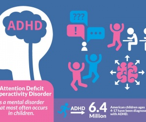 ADHD Attention-Deficit Disorder, Hyperkinetic Disorder